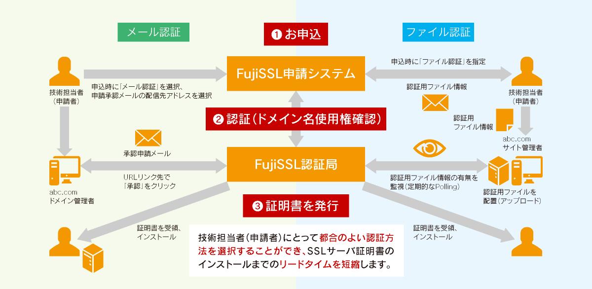 FujiSSL認証方式